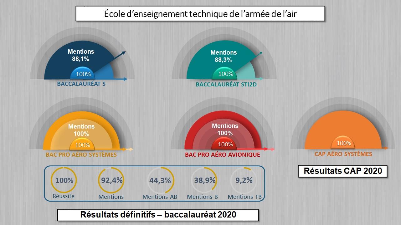 RÉSULTAT DU BAC ET CAP Aéro 2020 DE LA PROMOTION 151 1