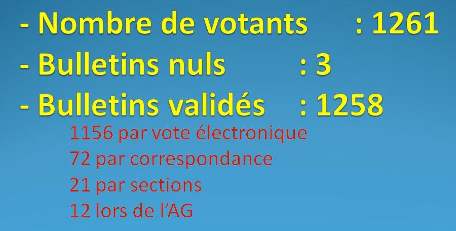 RESULTAT DES ELECTIONS DU 1/3 SORTANT DES MEMBRES DU C.A. 5