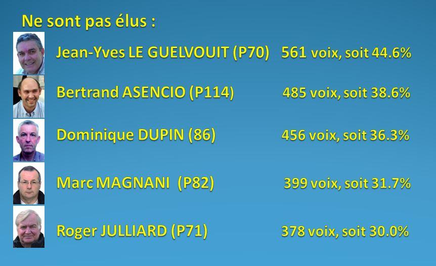 RESULTAT DES ELECTIONS DU 1/3 SORTANT DES MEMBRES DU C.A. 12